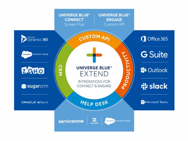 Univerge Blue Extend